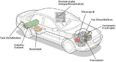 Erfreut Automotor Teile Namen Galerie - Elektrische ...